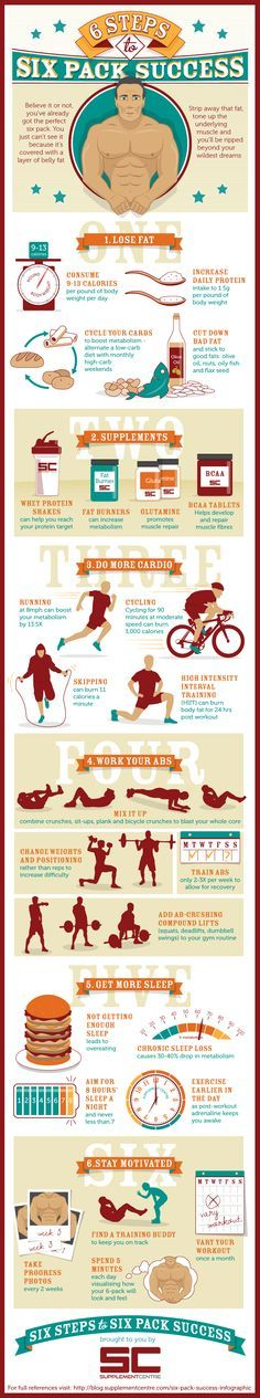 6 Steps To Six Pack Success Infographic