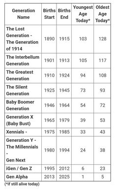 This is for all y'all confused about what generation you're in. Come on Gen Z we ain't millenials.