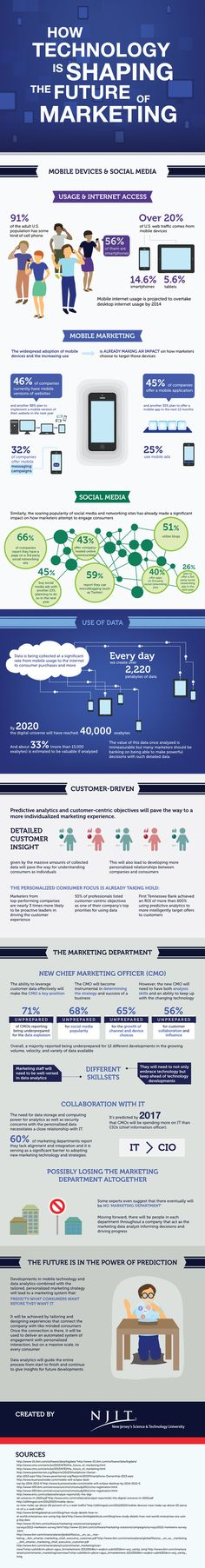 How Technology is Shaping the Future of Marketing (Infographic)