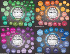 dyslexia, etc. graphic