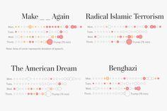The common rhetoric of the 2016 Republican National Convention - Washington Post Opinion Piece, 2016 Election, National Convention, The Washington Post, Pakistan, No Response, Infographic, Politics, Graphics