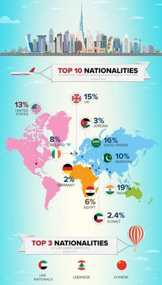 Revealed: Top nationalities looking to buy Dubai properties  http://gulfnews.com/business/property/revealed-top-nationalities-looking-to-buy-dubai-properties-1.2106529