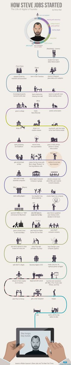 Follow Steve Jobs life path visualized in infographic to see how he learned to create and think like a genius.