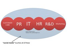 These are repinned from David Armano (Edelman Digital) - Social Layer across business functions