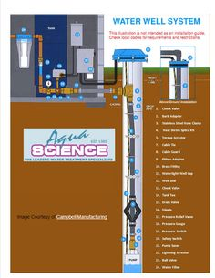 complete water well diagram well pump pipe size | typical submersible system - two wire system illustrated (diaphragm ...