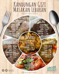 Nutrition food in Lebaran