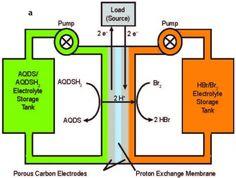 Flow Battery Schematic