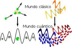 Partículas y campos, clásicos y cuánticos. Las nociones clásicas de partícula y campo comparadas con su contrapartida cuántica. Una partícula cuántica está deslocalizada: su posición se reparte en una distribución de probabilidad. Un campo cuántico es equivalente a un colectivo de partículas cuánticas.