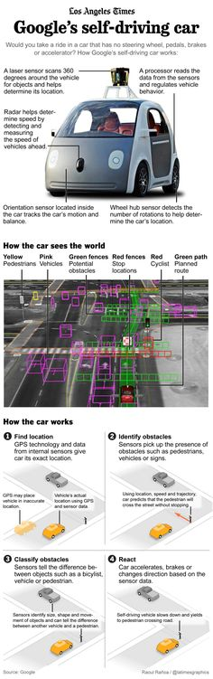Infographic: The car that drives itself [Self-Driving Cars: http://futuristicnews.com/tag/self-driving/]