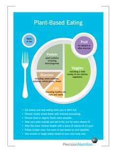 Plant-based eating guidelines by Precision Nutrition