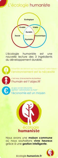 L'écologie humaniste est une répartition des trois piliers du développement durable : l'environnement est la nécessité,  l'humain est l'objectif et l'économie est un moyen. #EcoloHumaniste