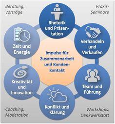 Die Themenkreise für Beratung, Seminare, Workshops, Moderation, Coaching und Denkwerkstatt - von und mit Niko Bayer - Themenspektrum, Themenschwerpunkte, Seminarthemen, Trainingsthemen, Leistungsspektrum, Überblick meines Spektrums - von dort geht es zu den Konzepten und Inhalten. Weiterbildung, Personalentwicklung, Schulungen, Qualifikation, Persönlichkeitsentwicklung: http://nikobayer.de/Spektrum/index.php/