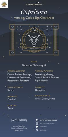The Zodiac Sign Capricorn Symbol - Personality, Strengths, Weaknesses - Cheat Sheet and Infographic | Astrology, horoscope, zodiac, zodiac signs, magick, mysticism, occult, divination, witch, witchy, witchcraft, pagan, paganism, tarot, elements, grimoire