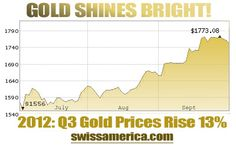Gold & Silver Outshine Stocks in Q3