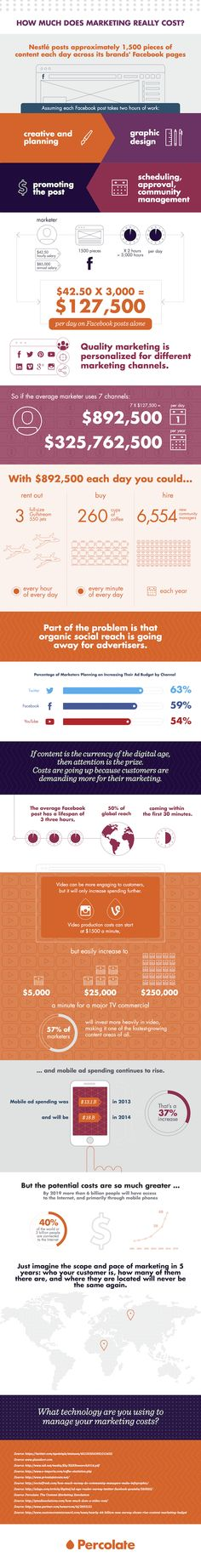 How Much Does Marketing Really Cost? [Infographic] - The Percolate Blog