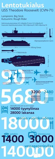 Yle USA:n lentotukialuksella: Korkeampi kuin Olympiastadionin torni ja mukana 140 000 rullaa vessapaperia