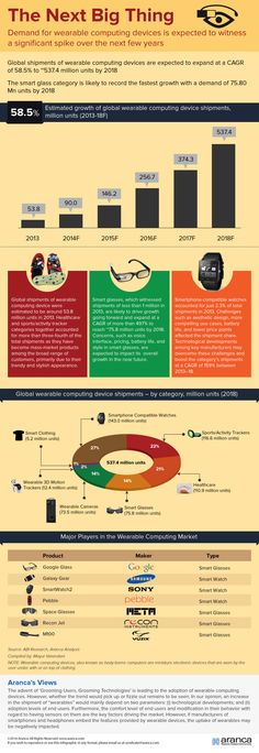 Worldwide wearable computing market gains momentum. What are hot wearable computing devices? Check out