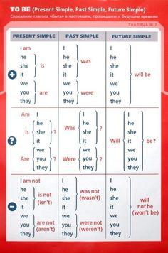 English Phonics, English Verbs, Learn English Grammar, English Writing Skills, English Phrases, Learn English Words, English English, English Study, Study English Language