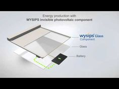 WYSIPS - the new generation of self powered devices! www.motionvfx.com/B4340 #FCPX #iPhone #Apple #Power #SolarEnergy #Tesla
