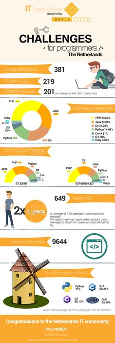 Between October 17th and November 14th,  Challenges for programmers traveled North and dared the Dutch developers to try their coding skills. The Netherlands, the home of windmills, bulb fields, wooden shoes, cheese markets, canals of Amsterdam, innovative water-management and millions of bicycles, is now famous in our community for its Python and C++ programmers. The country rocked in these 2 languages.