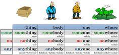 SOME / ANY / NO - přehled - Help for English - Angličtina na internetu zdarma English Grammar