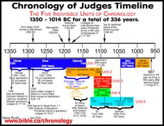 Bible Timeline, Bible Mapping, Bible Study Notebook, 2 Samuel, Hebrew Words, Jewish History, Free Bible, Bible Knowledge, Bible Lessons