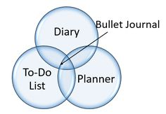 What is a bullet journal? A little introduction/explainer to pick off an organiser series . Bullet Journal And Diary, Journal Diary, To Do Planner, Make Me Happy, Organization, Beauty, Getting Organized, Organisation, Caro Diario