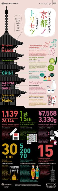How much do you know about KYOTO? Infographic that Kyoto trip is more fun! Japan Design, Web Design, Layout Design, Flat Design, Cover Design, Kyoto Travel Guide, Information Visualization, Japanese Graphic Design, Information Design