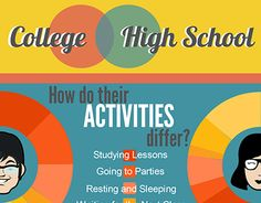 """College VS. High School Life Infograph IT1 Exercise"" http://on.be.net/1BI0jQ1"