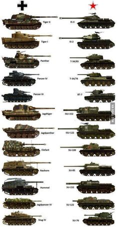 History Discover Illustration showing Grrman armor and Russian tanks that were comparable to size and fire power Army Vehicles Armored Vehicles Tank Armor Tiger Ii Tank Destroyer Armored Fighting Vehicle Battle Tank World Of Tanks Tanks Military Weapons, Military Art, Military History, Military Aircraft, Military Quotes, Military Girlfriend, Lego Military, Military Wedding, Military Style