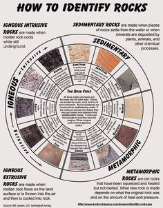 Chart to help identify rocks... Links to site with additional tips.