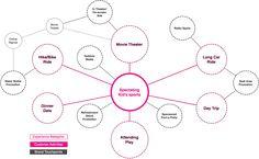 brand affinity map