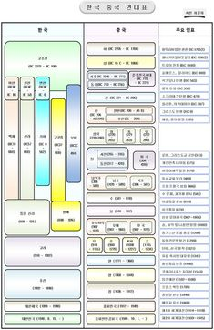 Korean History Time Chart Twitter Tips, History Timeline, Outside World, Wise Quotes, World History, Storytelling, Infographic, Knowledge, Politics