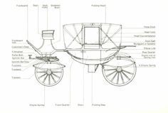 """Uncle Jack's traveling coach from BLIND FORTUNE. (Note: According to the Georgian Index, a coach is """"a four-wheel closed vehicle of considerable size drawn by four or six horses...with fixed head, doors and windows."""""""