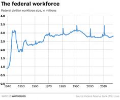 The federal workforce is smaller than it's ever been, but Trump wants to make it even smaller.