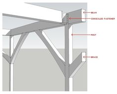 Basic Post & Beam Construction by Bud Dietrich, AIA