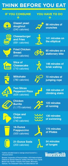 Think Before You Eat. How will you burn off those extra calories?!
