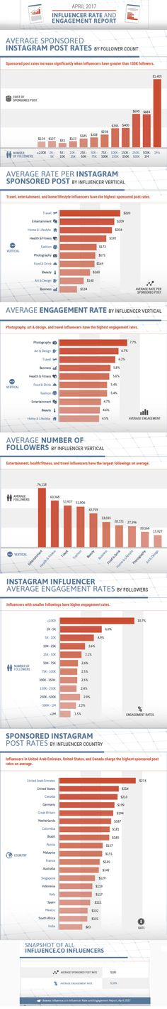 Instagram influencer rate and engagement infographic