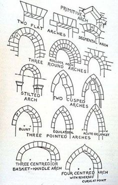 Medieval architectural architecture doorway arch in arches primitive flat round sti. - Medieval architectural architecture doorway arch in arches primitive flat round stilted cusped blunt - Arche Architecture, Architecture Design, Roman Architecture, Drawing Architecture, Architecture Board, Types Of Architecture, Ancient Architecture, Drawing Tips, Drawing Reference