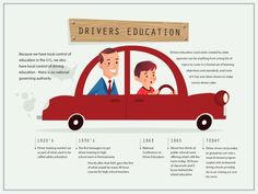 Evolution of drivers ed.