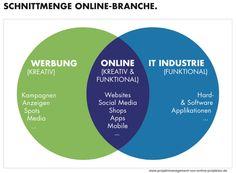 Schnittmenge Online-Branche. Digitale Kreativagenturen sind die Schnttmenge aus klassischen Werbeagenturen und IT-Agenturen.