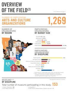 Creative Minnesota: Arts & Economy