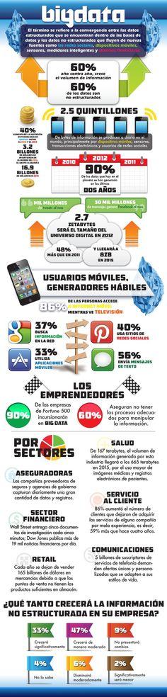Big Data (todo lo que debes saber) #infografia #infographic #internet