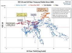 rates and pe's 2 No Response, Investing, Bubbles, Money, Management