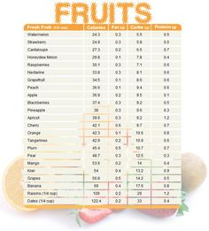 Fruit chart comparing calories, fat, carbs, and protein.: