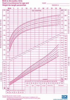 Baby Girl Growth Chart Luxury Height and Weight Percentile Calculator Cdc – Bl. Baby Girl Growth Chart, Baby Growth, Growth Charts, Baby Shower Gift List, Baby Shower Registry, Growth Chart Calculator, Pediatric Growth Chart, Powerpoint Chart Templates, Weights