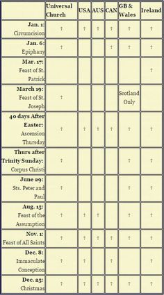 Super Catholic Holy Days of Obligation chart. You can see the dates at a glance.