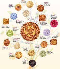 Mooncakes for Mid Autumn Festival. #midautumnfestival