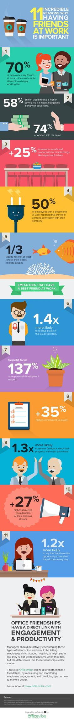 11 Reasons Having Friends at Work Makes You Happier #Infographic. via @hubspot blog