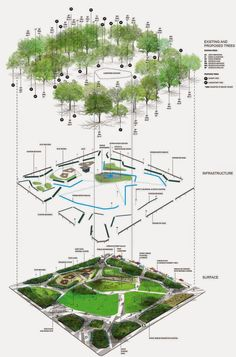 Urban landscape design plans parks 28 New ideas Landscape Diagram, Landscape And Urbanism, Landscape Design Plans, Landscape Architecture Design, Architecture Graphics, Urban Landscape, Landscaping Design, Masterplan Architecture, Luxury Landscaping